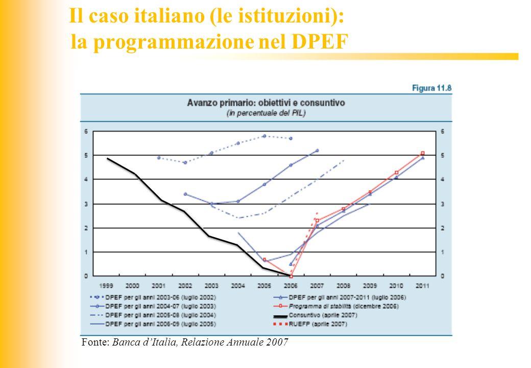 Il caso italiano (le istituzioni): la programmazione nel DPEF