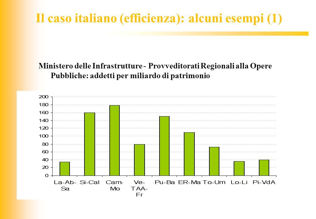 Il caso italiano (efficienza): alcuni esempi (1)