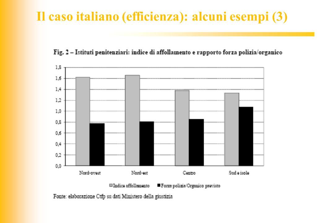Il caso italiano (efficienza): alcuni esempi (3)