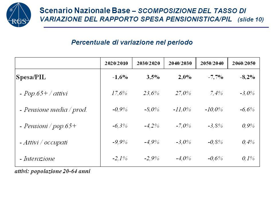 Scenario Nazionale Base – SCOMPOSIZIONE DEL TASSO DI VARIAZIONE DEL RAPPORTO SPESA PENSIONISTICA/PIL (slide 10)