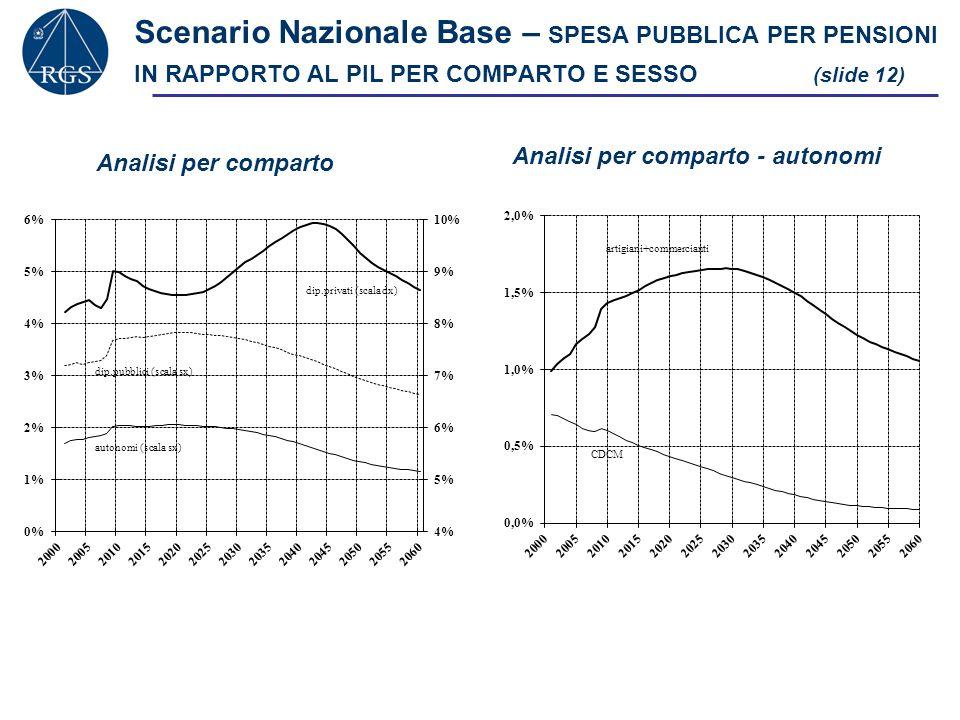 Scenario Nazionale Base – SPESA PUBBLICA PER PENSIONI IN RAPPORTO AL PIL PER COMPARTO E SESSO (slide 12)