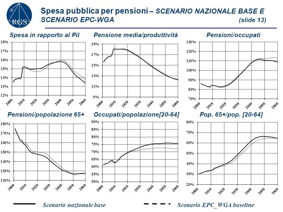 Spesa pubblica per pensioni – SCENARIO NAZIONALE BASE E SCENARIO EPC-WGA (slide 13)
