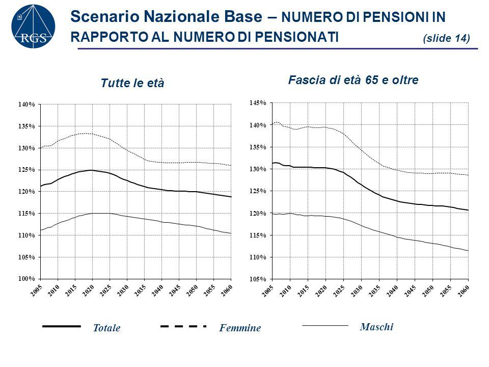 Scenario Nazionale Base – NUMERO DI PENSIONI IN RAPPORTO AL NUMERO DI PENSIONATI (slide 14)