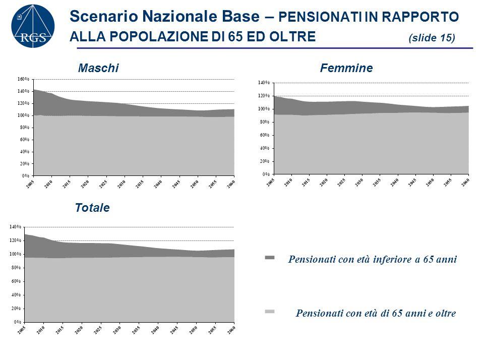 Scenario Nazionale Base – PENSIONATI IN RAPPORTO ALLA POPOLAZIONE DI 65 ED OLTRE (slide 15)