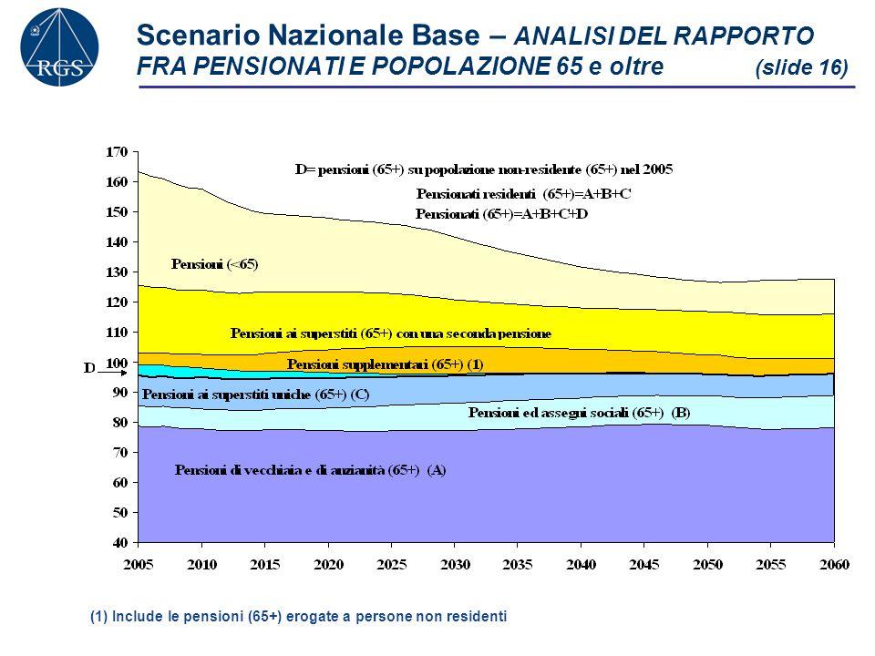 Scenario Nazionale Base – ANALISI DEL RAPPORTO FRA PENSIONATI E POPOLAZIONE 65 e oltre (slide 16)