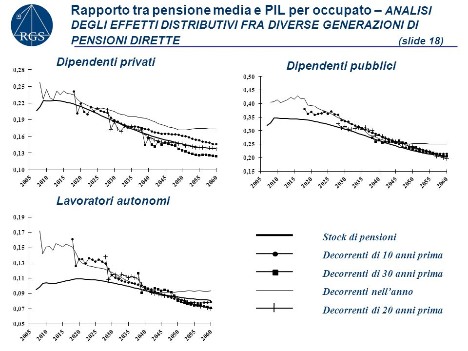 Rapporto tra pensione media e PIL per occupato – ANALISI DEGLI EFFETTI DISTRIBUTIVI FRA DIVERSE GENERAZIONI DI PENSIONI DIRETTE (slide 18)