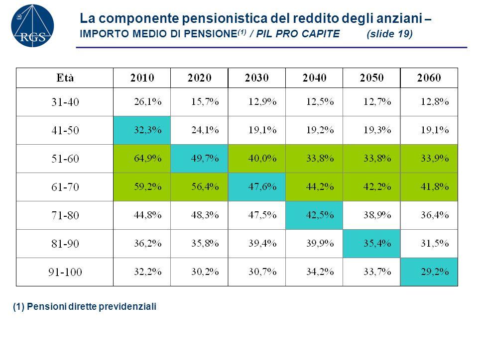 La componente pensionistica del reddito degli anziani – IMPORTO MEDIO DI PENSIONE(1) / PIL PRO CAPITE (slide 19)
