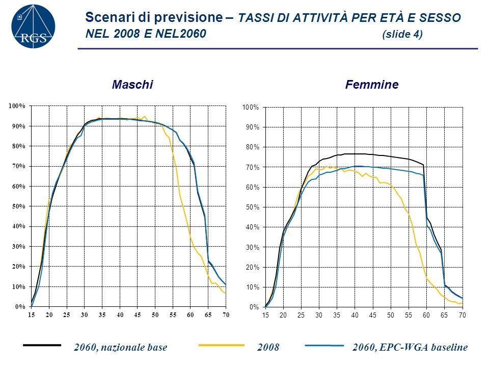 Scenari di previsione – TASSI DI ATTIVITÀ PER ETÀ E SESSO NEL 2008 E NEL2060 (slide 4)