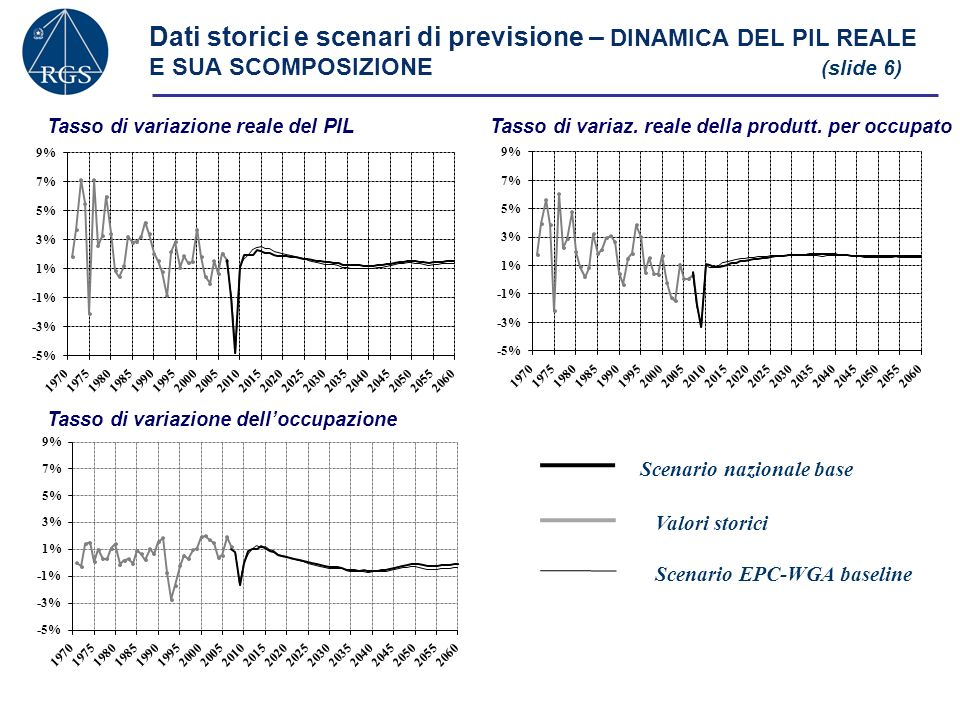 Dati storici e scenari di previsione – DINAMICA DEL PIL REALE E SUA SCOMPOSIZIONE (slide 6)