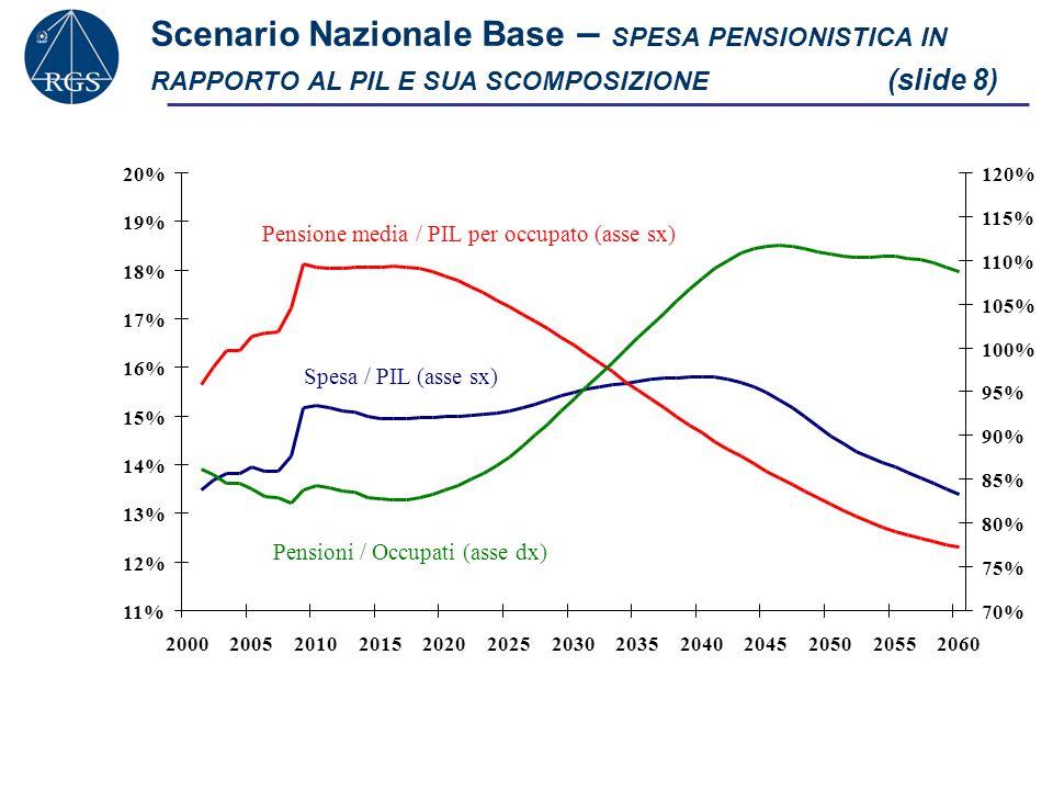 Scenario Nazionale Base – SPESA PENSIONISTICA IN RAPPORTO AL PIL E SUA SCOMPOSIZIONE (slide 8)