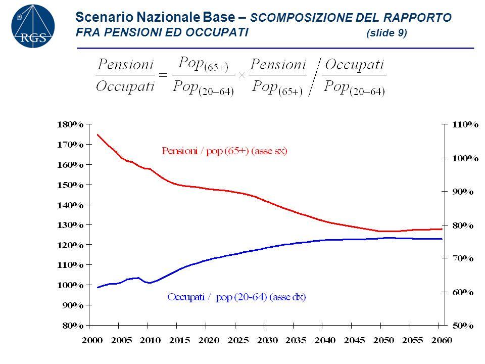 Scenario Nazionale Base – SCOMPOSIZIONE DEL RAPPORTO FRA PENSIONI ED OCCUPATI (slide 9)