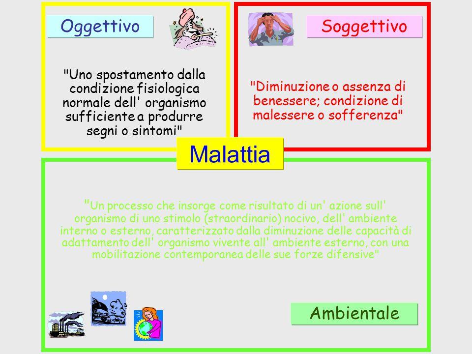 Malattia Oggettivo Soggettivo Ambientale