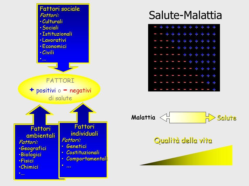 Salute-Malattia + positivi o - negativi Qualità della vita Salute