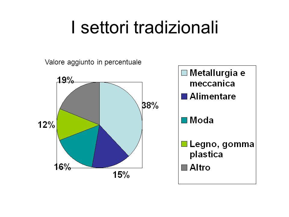 I settori tradizionali