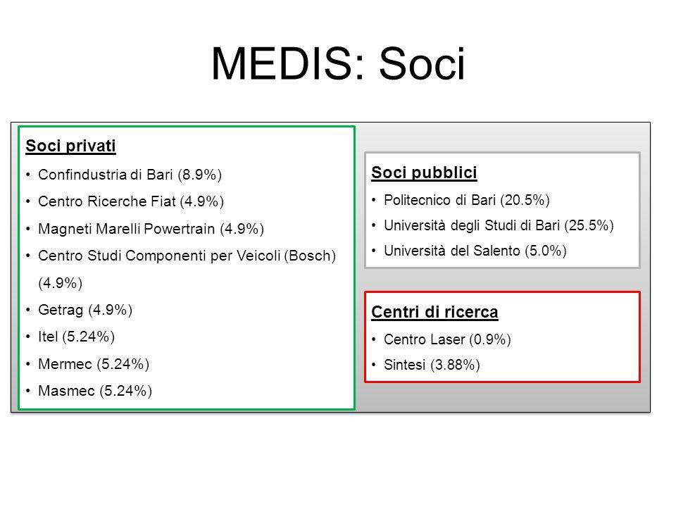MEDIS: Soci Soci privati Soci pubblici Centri di ricerca