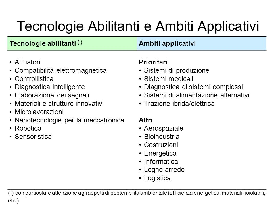 Tecnologie Abilitanti e Ambiti Applicativi