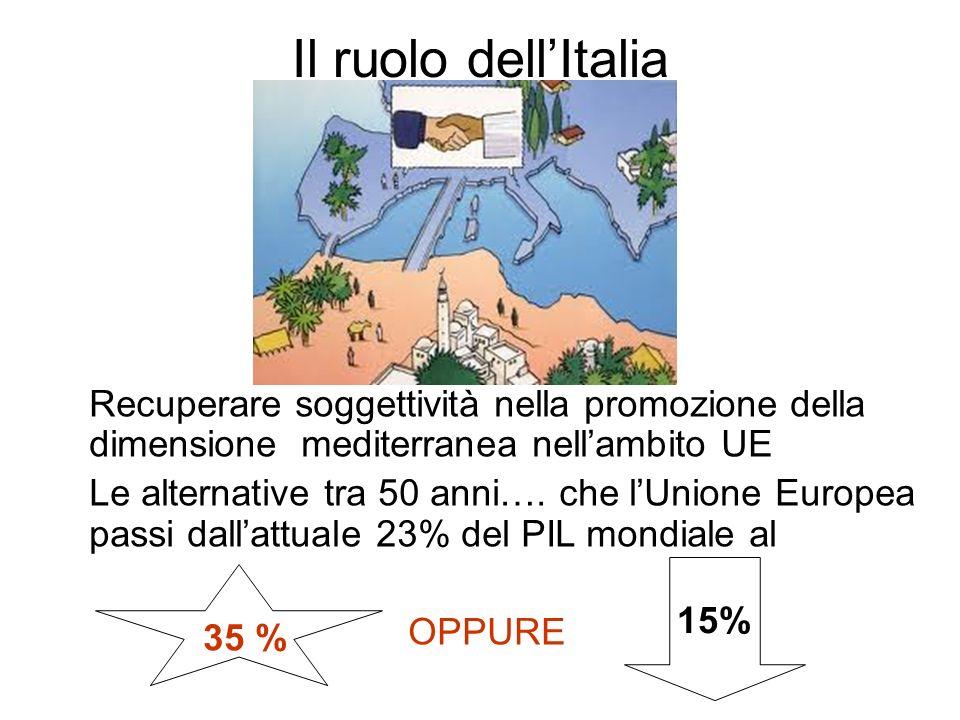 Il ruolo dell'Italia Oppure
