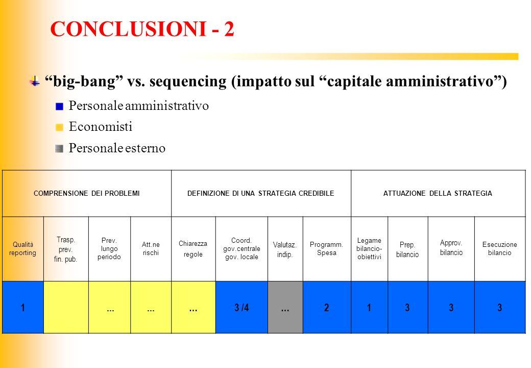 CONCLUSIONI - 2 big-bang vs. sequencing (impatto sul capitale amministrativo ) Personale amministrativo.