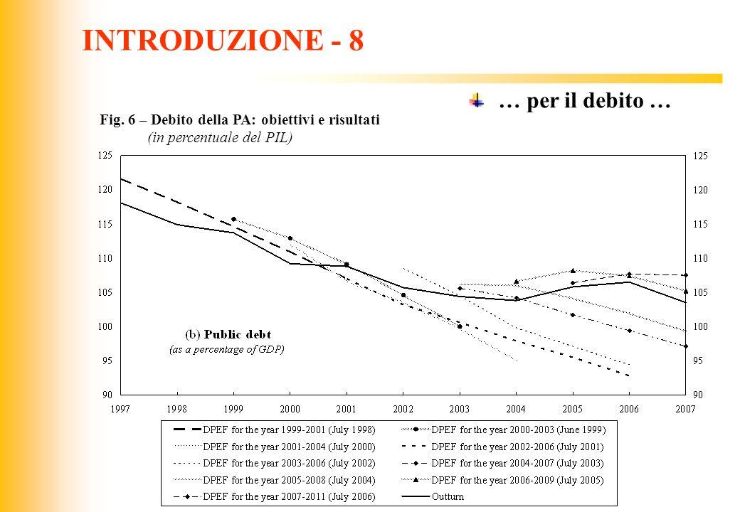 INTRODUZIONE - 8 … per il debito …