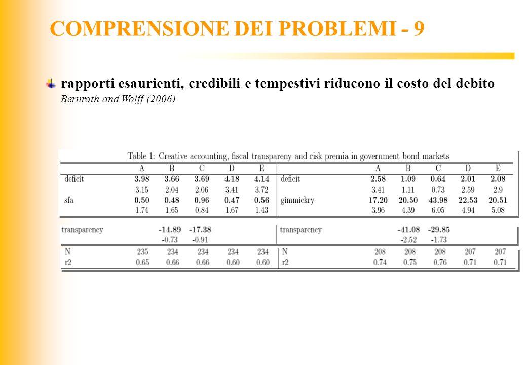 COMPRENSIONE DEI PROBLEMI - 9