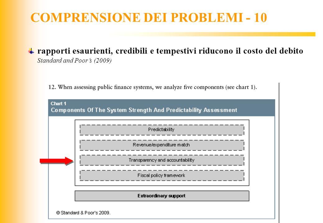 COMPRENSIONE DEI PROBLEMI - 10