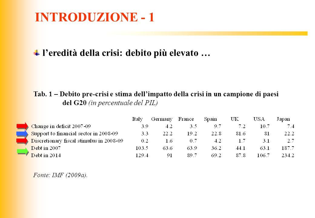 INTRODUZIONE - 1 l'eredità della crisi: debito più elevato …