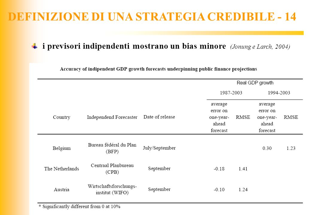 DEFINIZIONE DI UNA STRATEGIA CREDIBILE - 14