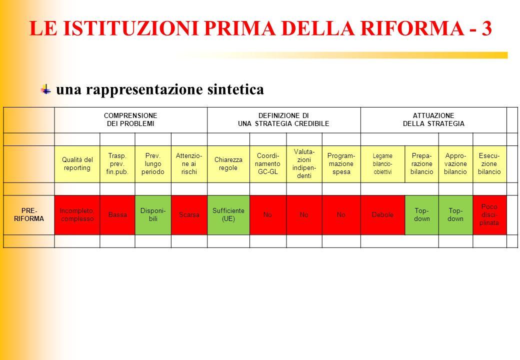 LE ISTITUZIONI PRIMA DELLA RIFORMA - 3
