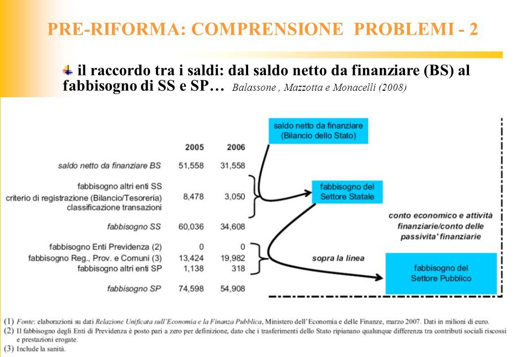 PRE-RIFORMA: COMPRENSIONE PROBLEMI - 2