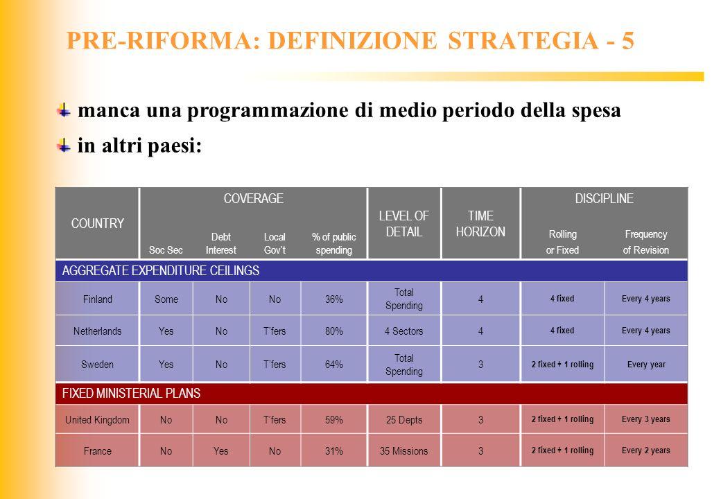 PRE-RIFORMA: DEFINIZIONE STRATEGIA - 5