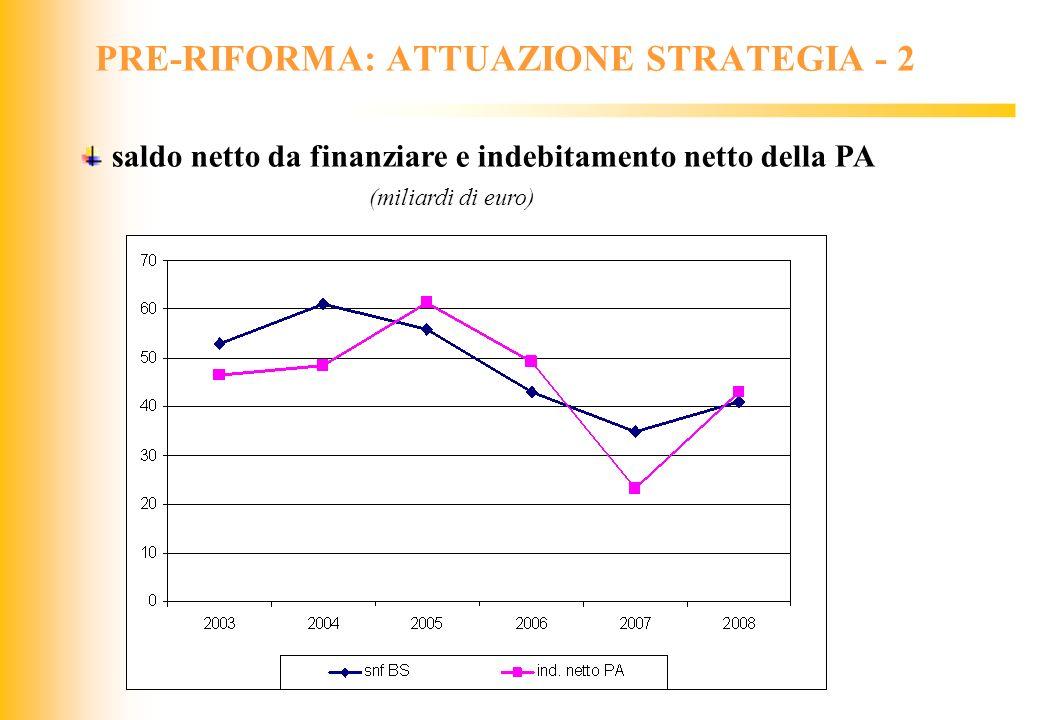 PRE-RIFORMA: ATTUAZIONE STRATEGIA - 2