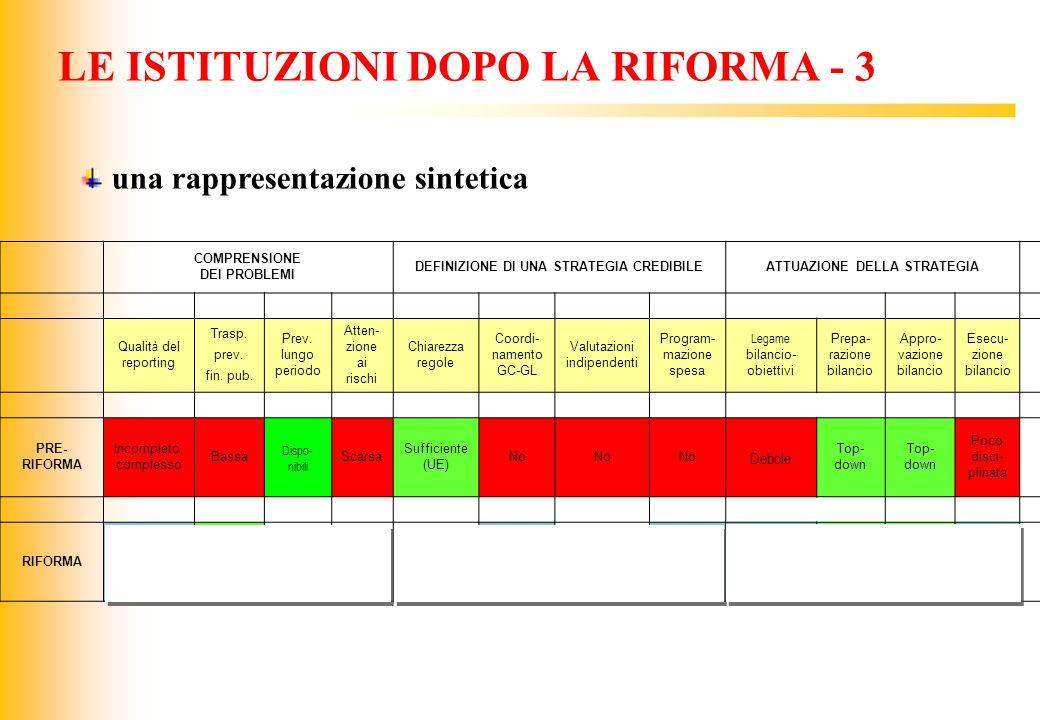 LE ISTITUZIONI DOPO LA RIFORMA - 3