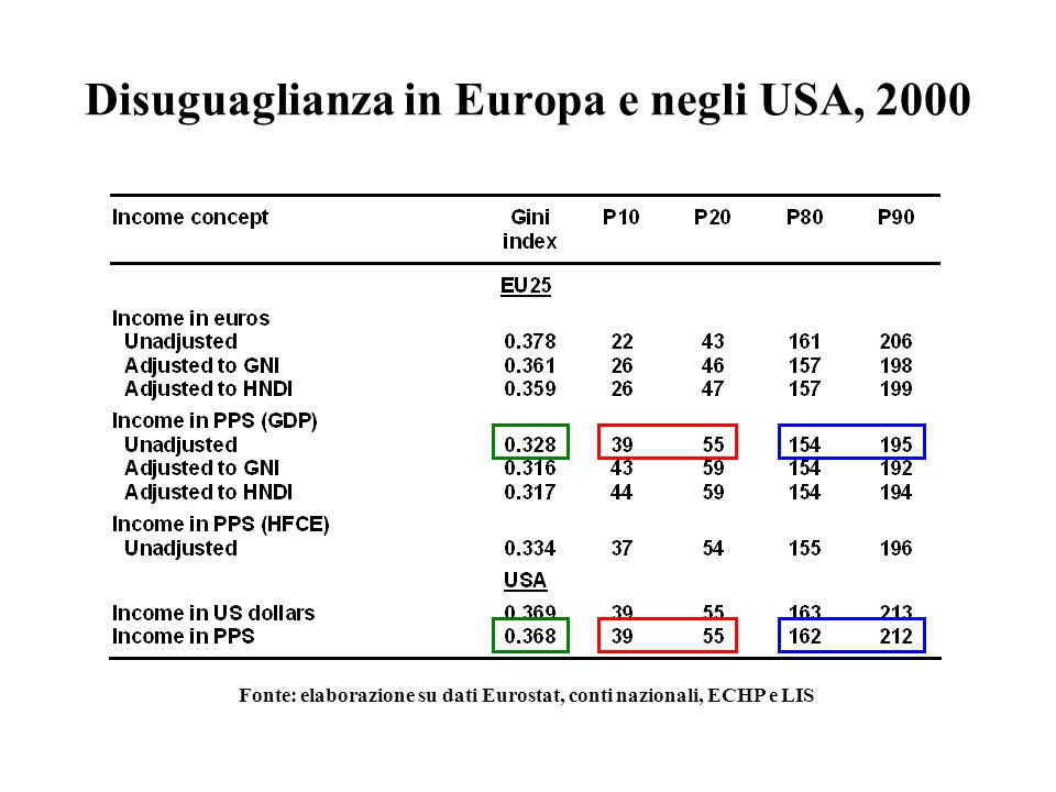 Disuguaglianza in Europa e negli USA, 2000
