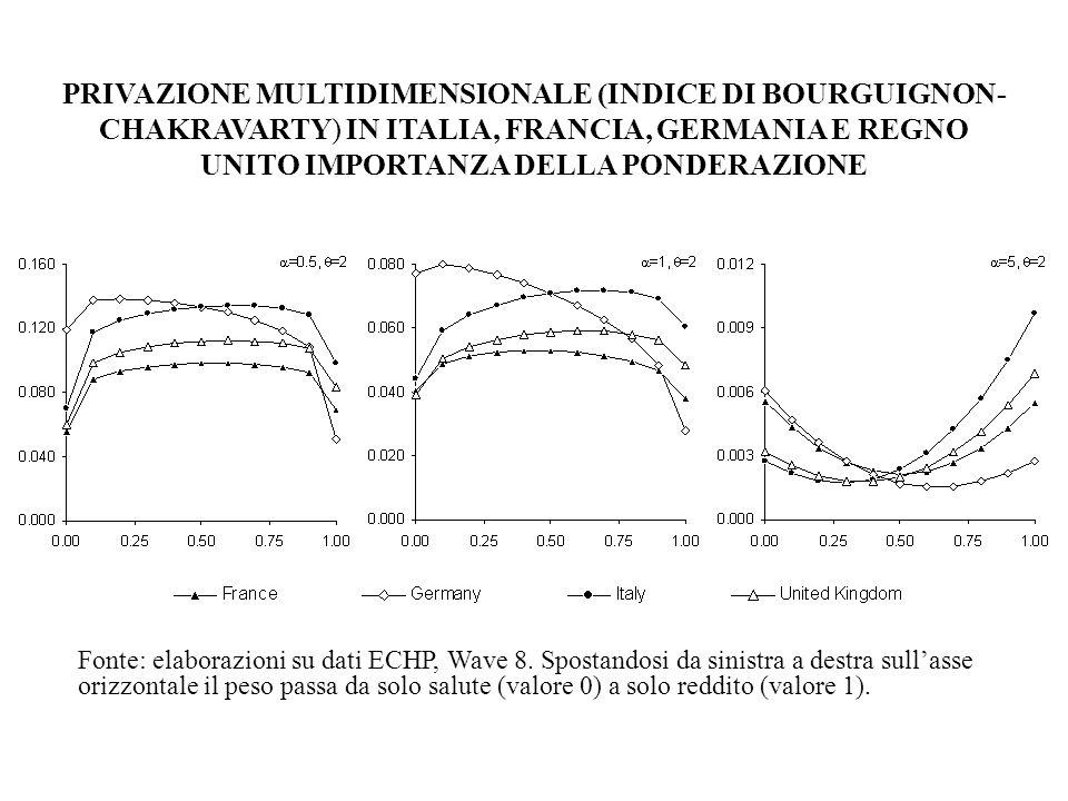 PRIVAZIONE MULTIDIMENSIONALE (INDICE DI BOURGUIGNON-CHAKRAVARTY) IN ITALIA, FRANCIA, GERMANIA E REGNO UNITO IMPORTANZA DELLA PONDERAZIONE