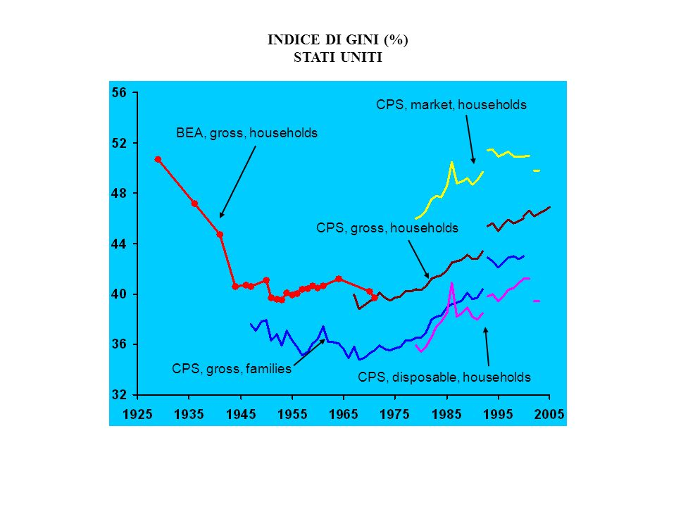 INDICE DI GINI (%) STATI UNITI