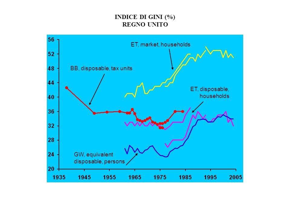 INDICE DI GINI (%) REGNO UNITO