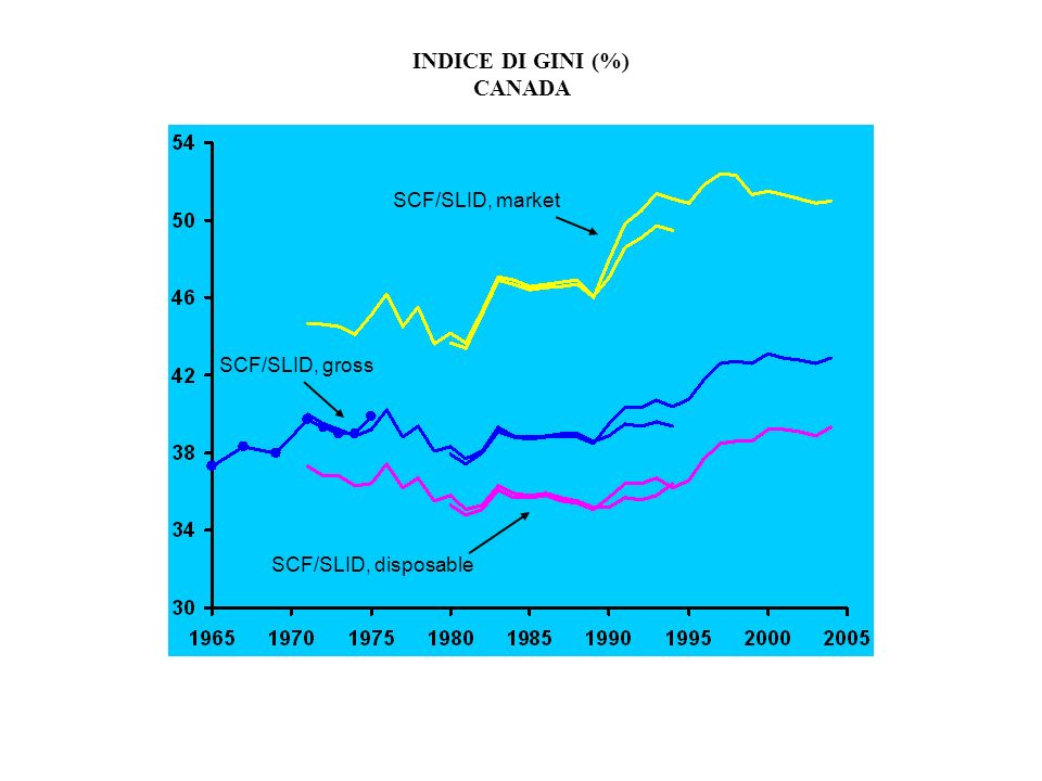 INDICE DI GINI (%) CANADA