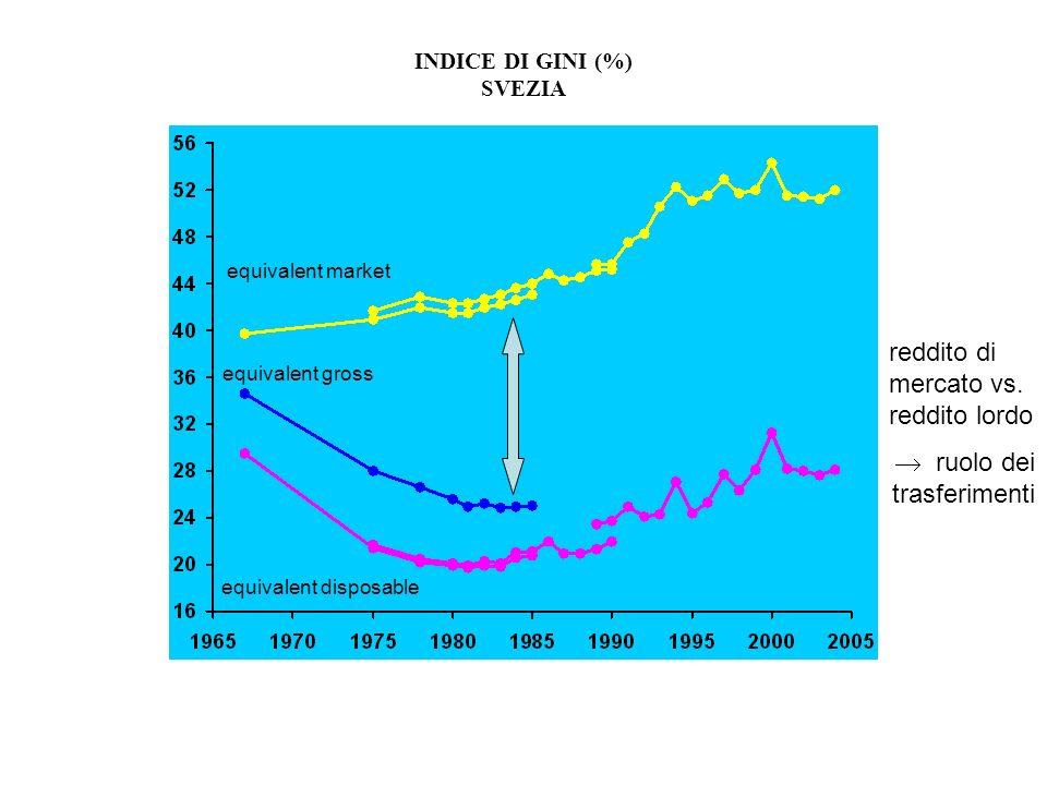 reddito di mercato vs. reddito lordo
