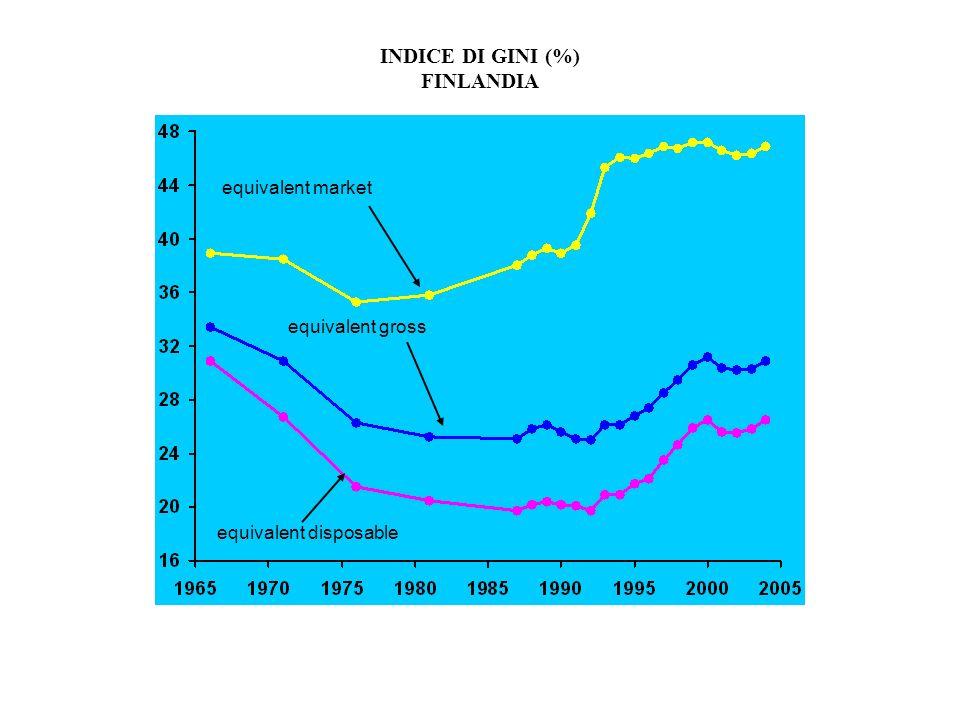 INDICE DI GINI (%) FINLANDIA