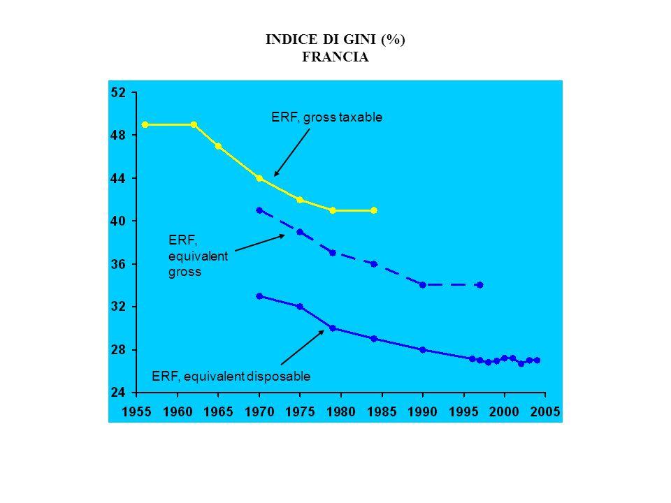 INDICE DI GINI (%) FRANCIA