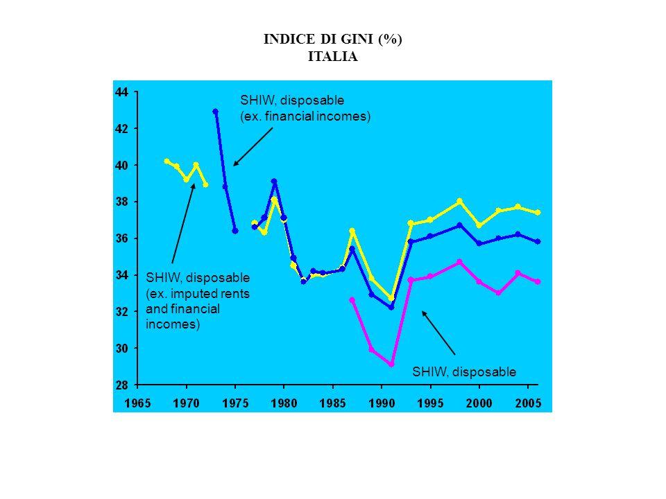 INDICE DI GINI (%) ITALIA