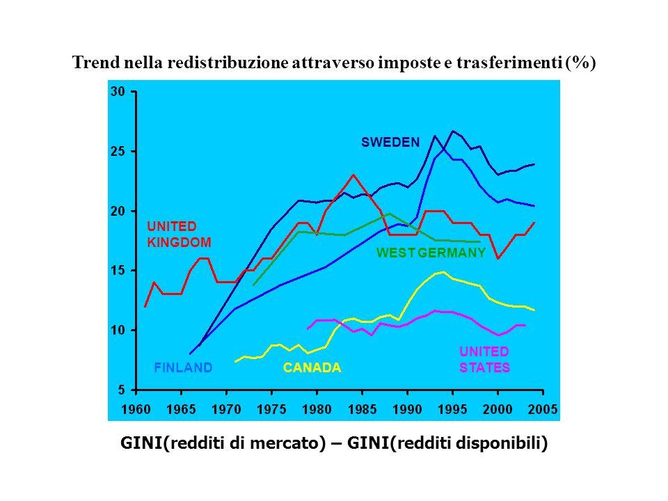 Trend nella redistribuzione attraverso imposte e trasferimenti (%)