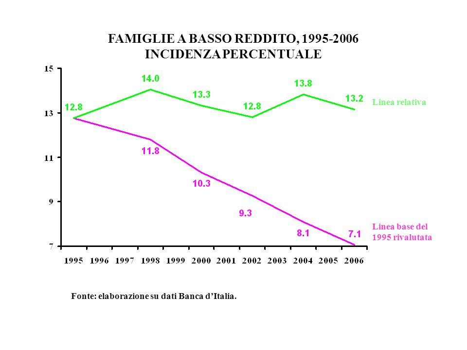 FAMIGLIE A BASSO REDDITO, 1995-2006 INCIDENZA PERCENTUALE