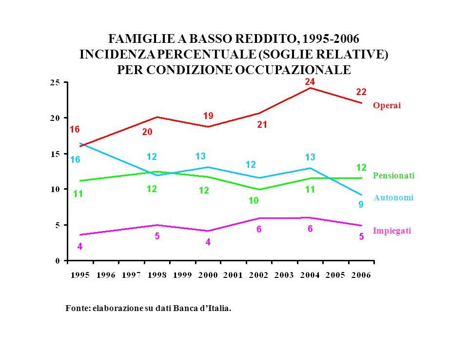 FAMIGLIE A BASSO REDDITO, 1995-2006