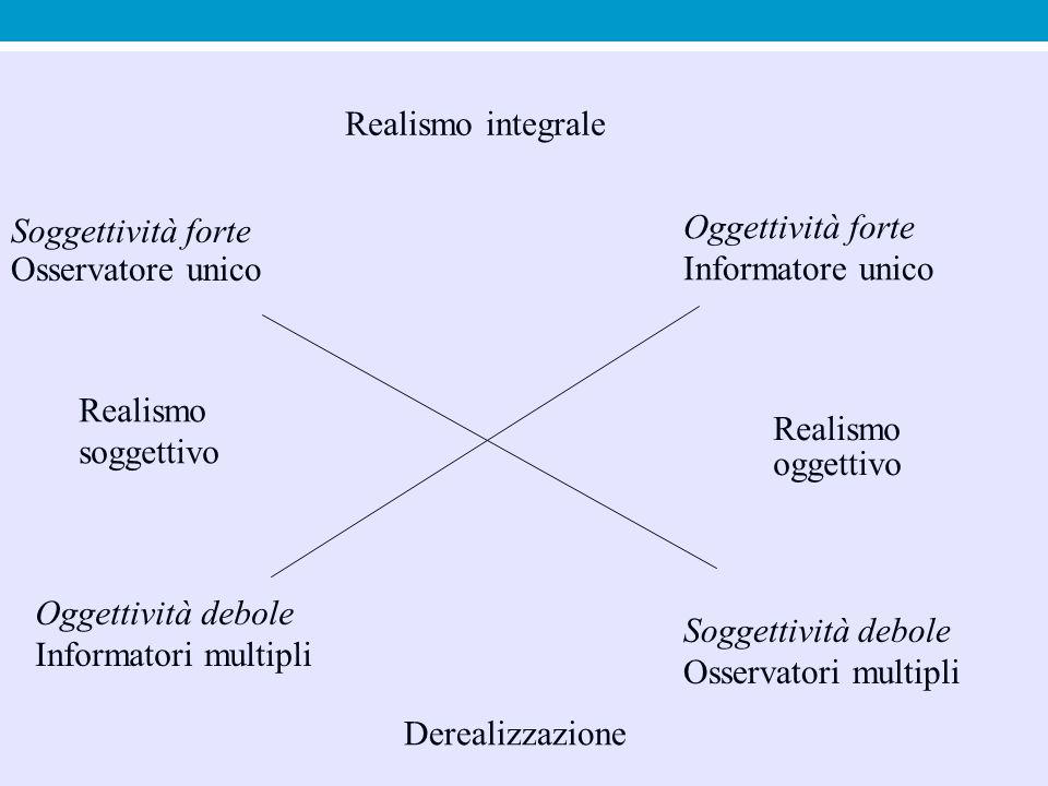 Realismo integrale Soggettività forte. Osservatore unico. Oggettività forte. Informatore unico. Realismo.
