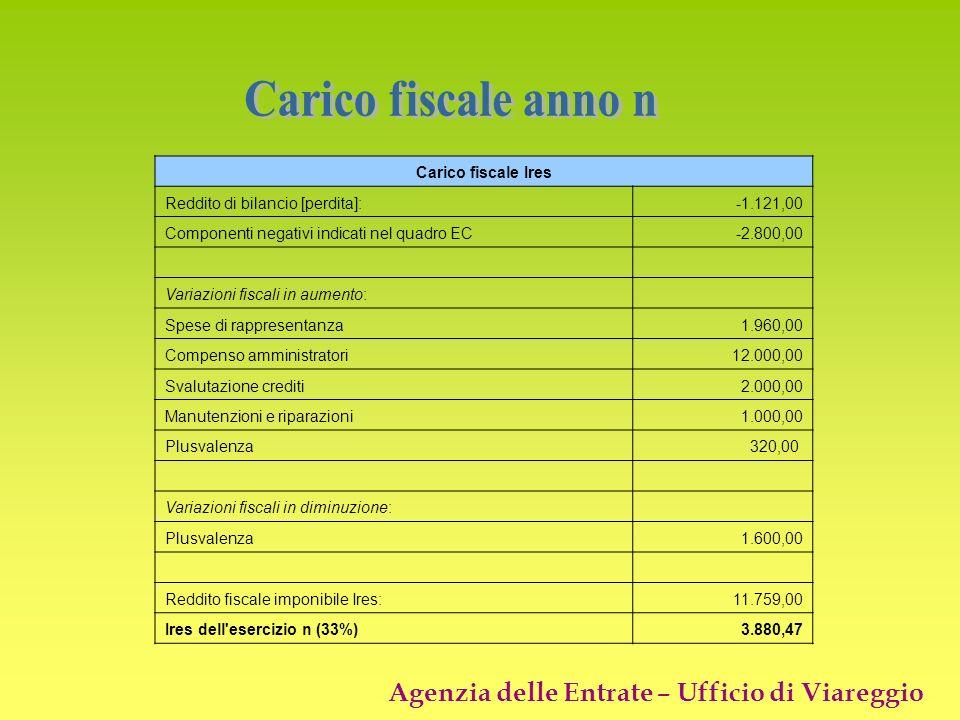 Carico fiscale anno n Carico fiscale Ires
