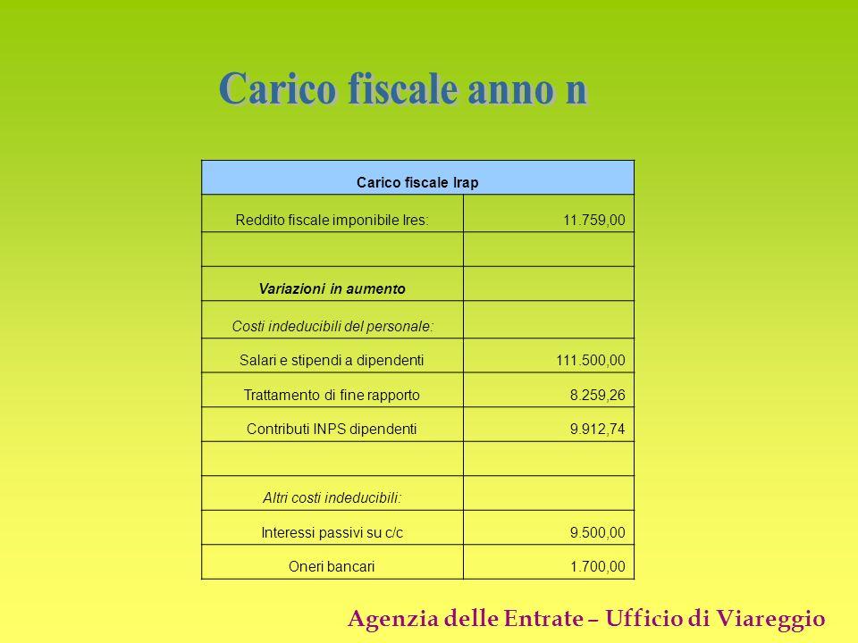 Carico fiscale anno n Carico fiscale Irap