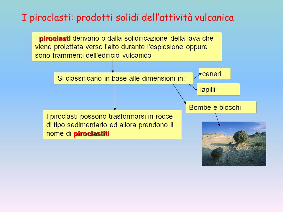 I piroclasti: prodotti solidi dell'attività vulcanica