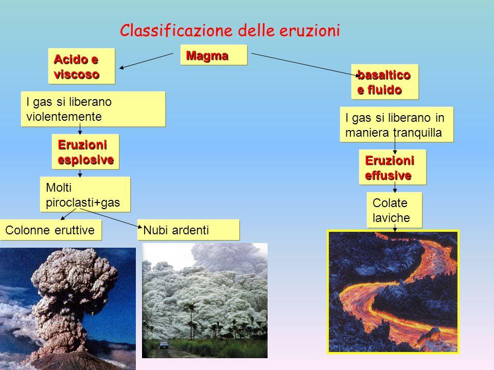 Classificazione delle eruzioni