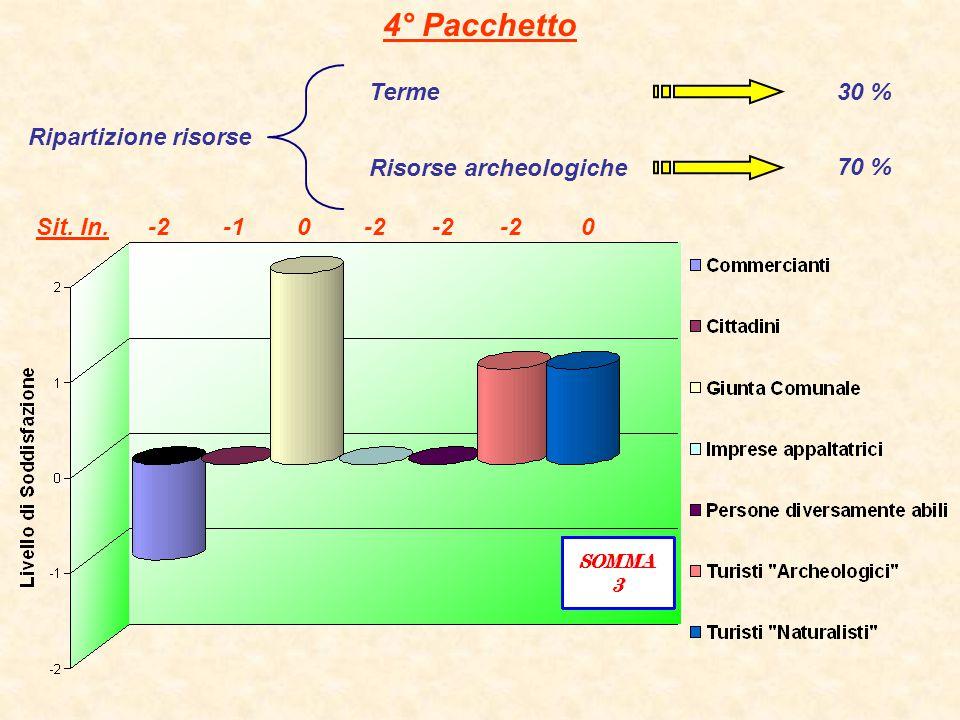 4° Pacchetto Terme 30 % Ripartizione risorse Risorse archeologiche